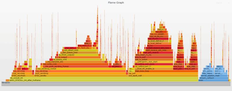 Flame graph - dhclient disabled