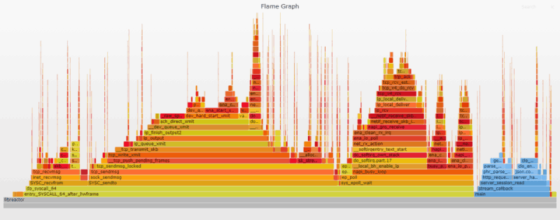 Flame graph - Interrupt Optimizations