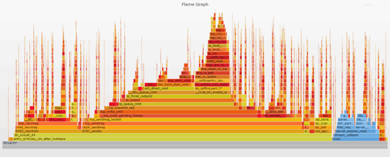 Flame graph - iptables Disabled