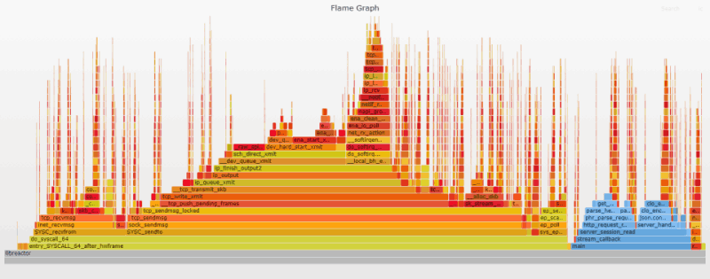 Flame graph - Perfect Locality